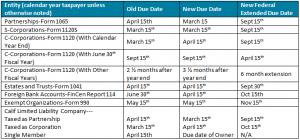 New Tax Filing Deadlines - San jose CPA