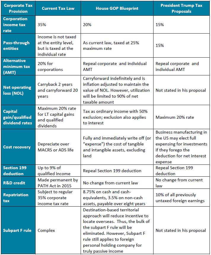 Tax Reform Chart - San Jose CPA Firm